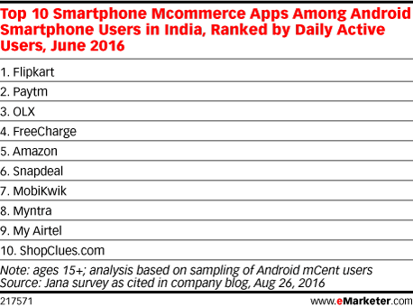 Top 10 Smartphone Mcommerce Apps Among Android Smartphone Users in India, Ranked by Daily Active Users, June 2016
