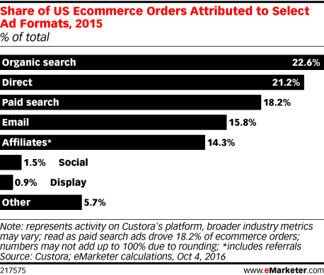Share of US Ecommerce Orders Attributed to Select Ad Formats, 2015 (% of total)