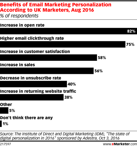 Benefits of Email Marketing Personalization According to UK Marketers, Aug 2016 (% of respondents)
