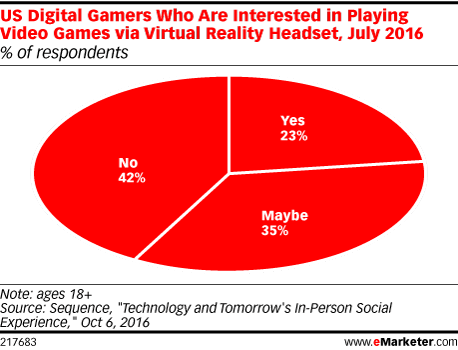 US Digital Gamers Who Are Interested in Playing Video Games via Virtual Reality Headset, July 2016 (% of respondents)