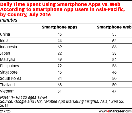 Daily Time Spent Using Smartphone Apps vs  Web According to