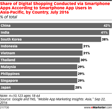 Share of Digital Shopping Conducted via Smartphone Apps According to Smartphone App Users in Asia-Pacific, by Country, July 2016 (% of total)