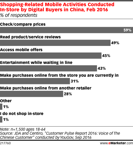 Shopping-Related Mobile Activities Conducted In-Store by Digital Buyers in China, Feb 2016 (% of respondents)