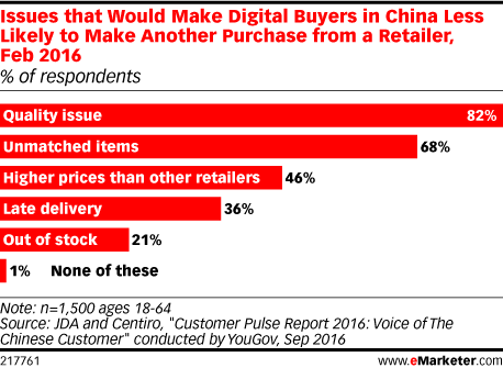 Issues that Would Make Digital Buyers in China Less Likely to Make Another Purchase from a Retailer, Feb 2016 (% of respondents)
