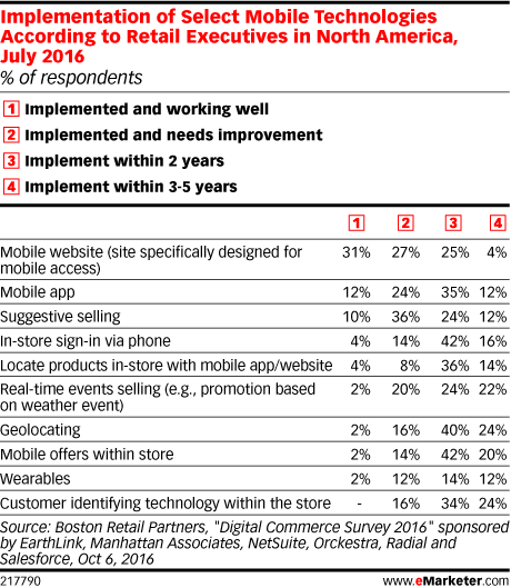 Implementation of Select Mobile Technologies According to Retail Executives in North America, July 2016 (% of respondents)
