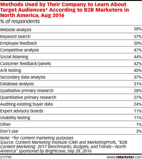 Methods Used by Their Company to Learn About Target Audiences* According to B2B Marketers in North America, Aug 2016 (% of respondents)