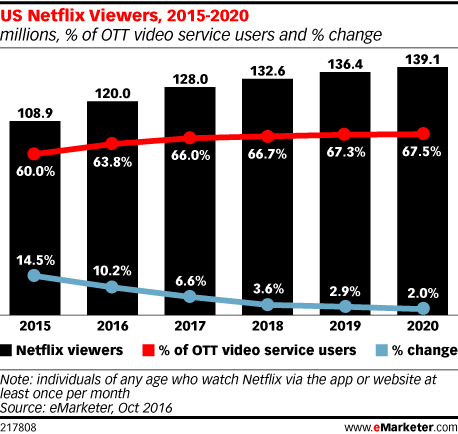 US Netflix Viewers, 2015-2020 (millions, % of OTT video service users and % change)