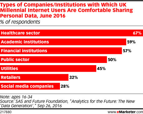 Types of Companies/Institutions with Which UK Millennial Internet Users Are Comfortable Sharing Personal Data, June 2016 (% of respondents)