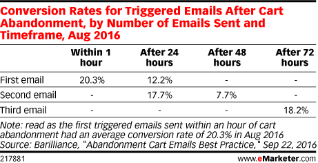 Conversion Rates for Triggered Emails After Cart Abandonment, by Number of Emails Sent and Timeframe, Aug 2016