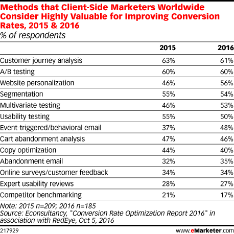 Methods that Client-Side Marketers Worldwide Consider Highly Valuable for Improving Conversion Rates, 2015 & 2016 (% of respondents)