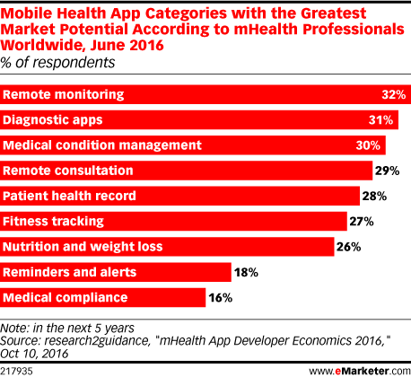 Mobile Health App Categories with the Greatest Market Potential According to mHealth Professionals Worldwide, June 2016 (% of respondents)