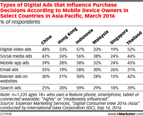 Types of Digital Ads that Influence Purchase Decisions According to Mobile Device Owners in Select Countries in Asia-Pacific, March 2016 (% of respondents)