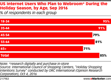 US Internet Users Who Plan to Webroom* During the Holiday Season, by Age, Sep 2016 (% of respondents in each group)