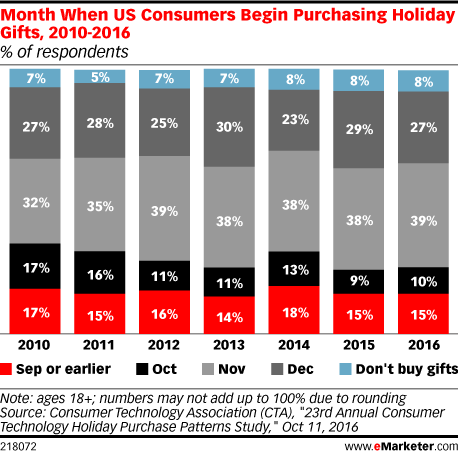 Month When US Consumers Begin Purchasing Holiday Gifts, 2010-2016 (% of respondents)