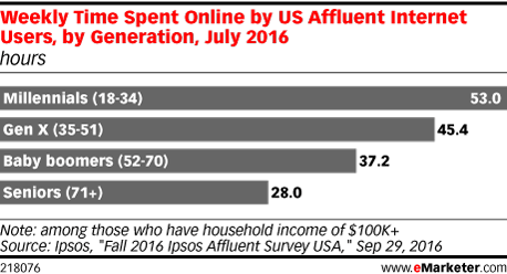 Weekly Time Spent Online by US Affluent Internet Users, by Generation, July 2016 (hours)