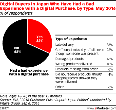 Digital Buyers in Japan Who Have Had a Bad Experience with a Digital Purchase, by Type, May 2016 (% of respondents)