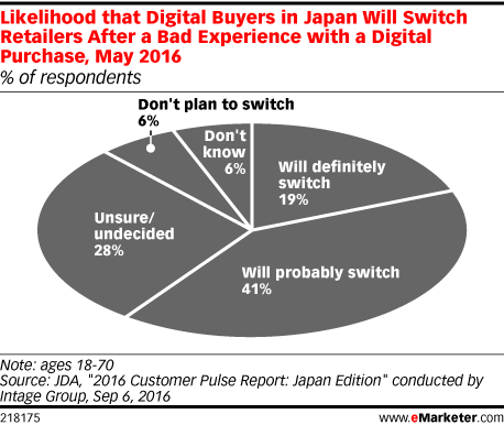 Likelihood that Digital Buyers in Japan Will Switch Retailers After a Bad Experience with a Digital Purchase, May 2016 (% of respondents)
