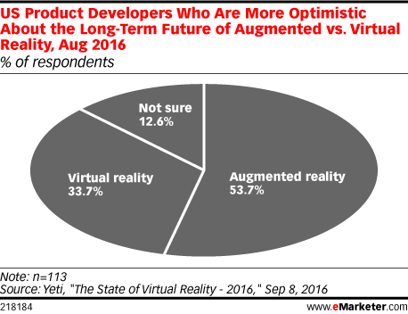 US Product Developers Who Are More Optimistic About the Long-Term Future of Augmented vs. Virtual Reality, Aug 2016 (% of respondents)