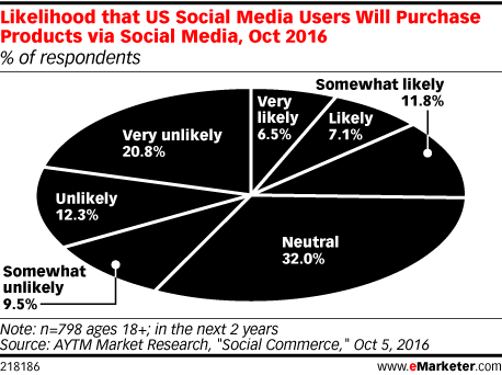 Likelihood that US Social Media Users Will Purchase Products via Social Media, Oct 2016 (% of respondents)