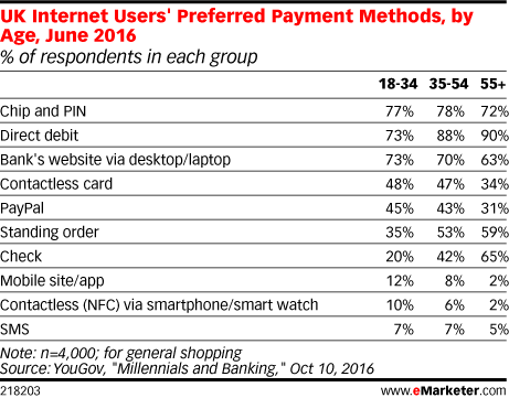 UK Internet Users' Preferred Payment Methods, by Age, June 2016 (% of respondents in each group)