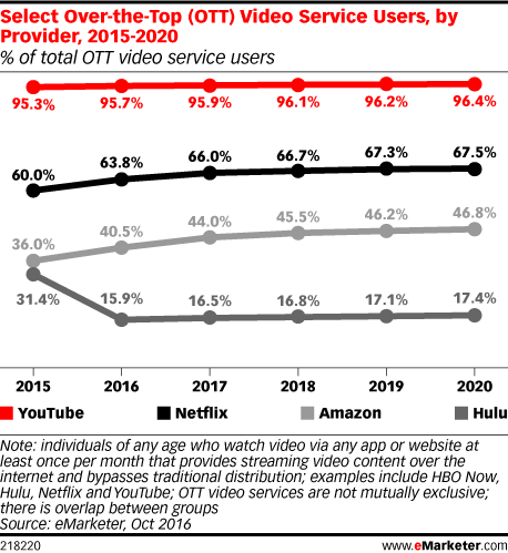Select Over-the-Top (OTT) Video Service Users, by Provider, 2015-2020 (% of total OTT video service users)