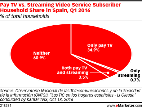 Pay TV vs. Streaming Video Service Subscriber Household Share in Spain, Q1 2016 (% of total households)