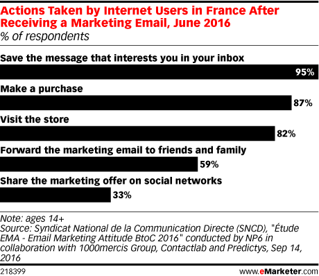 Actions Taken by Internet Users in France After Receiving a Marketing Email, June 2016 (% of respondents)