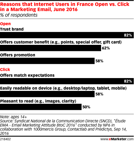 Reasons that Internet Users in France Open vs. Click in a Marketing Email, June 2016 (% of respondents)