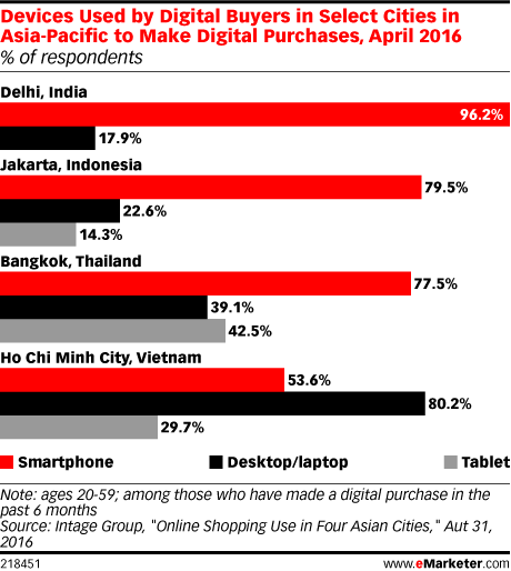 Devices Used by Digital Buyers in Select Cities in Asia-Pacific to Make Digital Purchases, April 2016 (% of respondents)