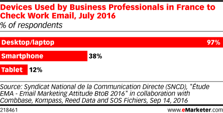 Devices Used by Business Professionals in France to Check Work Email, July 2016 (% of respondents)