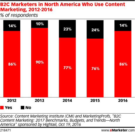 B2C Marketers in North America Who Use Content Marketing, 2012-2016 (% of respondents)