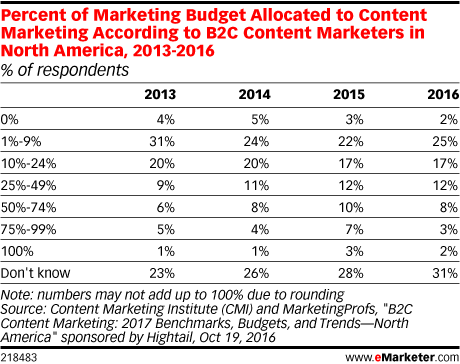 Percent of Marketing Budget Allocated to Content Marketing According to B2C Content Marketers in North America, 2013-2016 (% of respondents)