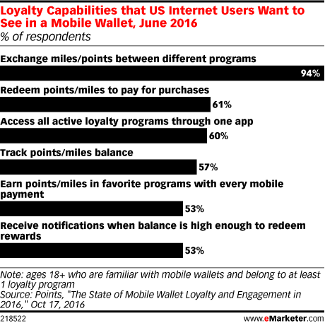Loyalty Capabilities that US Internet Users Want to See in a Mobile Wallet, June 2016 (% of respondents)