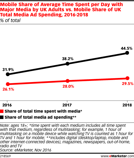 Mobile Share of Average Time Spent per Day with Major Media by UK Adults vs. Mobile Share of UK Total Media Ad Spending, 2016-2018 (% of total)
