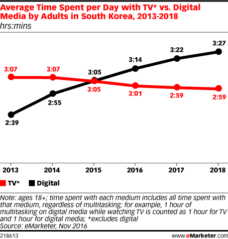 Average Time Spent per Day with TV* vs. Digital Media by Adults in South Korea, 2013-2018 (hrs:mins)