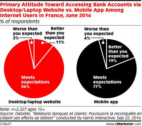 Primary Attitude Toward Accessing Bank Accounts via Desktop/Laptop Website vs. Mobile App Among Internet Users in France, June 2016 (% of respondents)