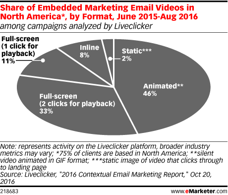 Share of Embedded Marketing Email Videos in North America*, by Format, June 2015-Aug 2016 (among campaigns analyzed by Liveclicker)