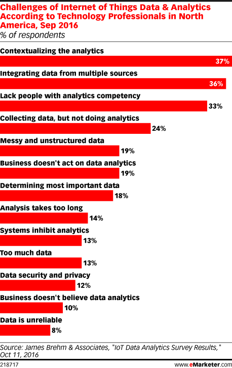 Challenges of Internet of Things Data & Analytics According to Technology Professionals in North America, Sep 2016 (% of respondents)