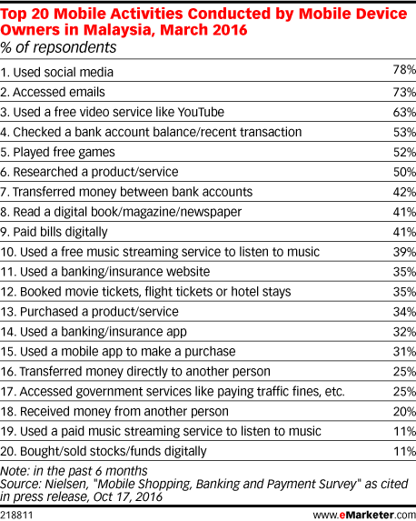 Top 20 Mobile Activities Conducted by Mobile Device Owners in Malaysia, March 2016 (% of repsondents)