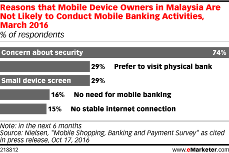 Reasons that Mobile Device Owners in Malaysia Are Not Likely to Conduct Mobile Banking Activities, March 2016 (% of respondents)