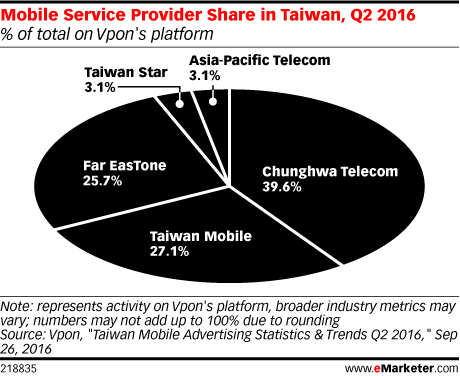 Mobile Service Provider Share in Taiwan, Q2 2016 (% of total on Vpon's platform)