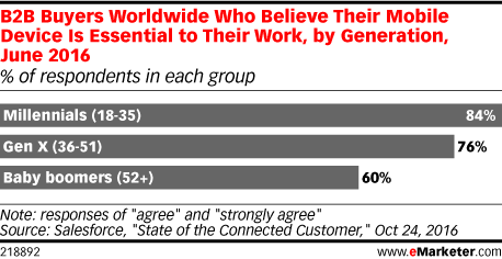 B2B Buyers Worldwide Who Believe Their Mobile Device Is Essential to Their Work, by Generation, June 2016 (% of respondents in each group)