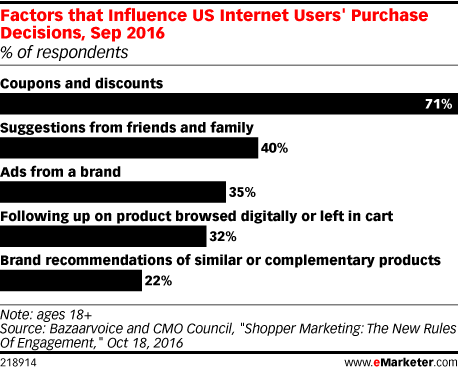 Factors that Influence US Internet Users' Purchase Decisions, Sep 2016 (% of respondents)