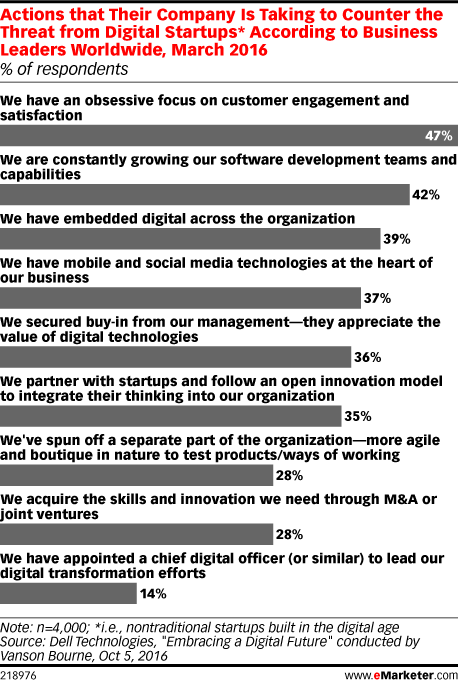 Actions that Their Company Is Taking to Counter the Threat from Digital Startups* According to Business Leaders Worldwide, March 2016 (% of respondents)