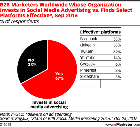 B2B Marketers Worldwide Whose Organization Invests in Social Media Advertising vs. Finds Select Platforms Effective*, Sep 2016 (% of respondents)