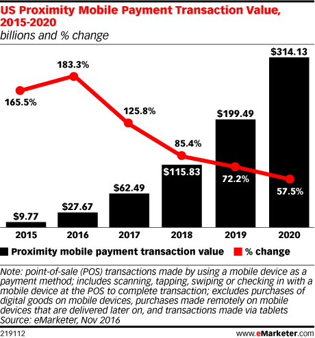 US Proximity Mobile Payment Transaction Value, 2015-2020 (billions and % change)