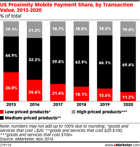 US Proximity Mobile Payment Share, by Transaction Value, 2015-2020 (% of total)