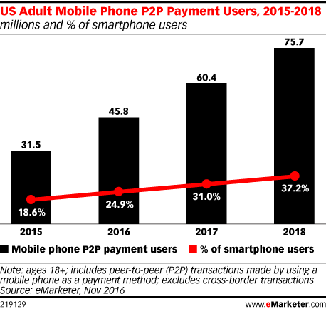 US Adult Mobile Phone P2P Payment Users, 2015-2018 (millions and % of smartphone users)