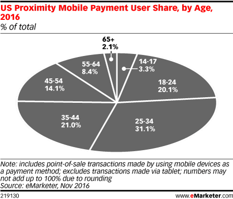 US Proximity Mobile Payment User Share, by Age, 2016 (% of total)