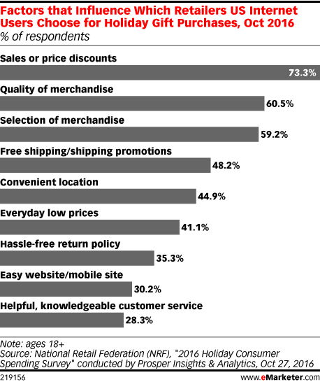 Factors that Influence Which Retailers US Internet Users Choose for Holiday Gift Purchases, Oct 2016 (% of respondents)